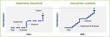 Graphic of two line charts, one for traditional evaluation and one for evaluation and learning.
