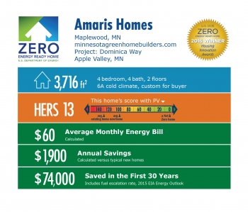 DOE Tour of Zero: Dominica Way by Amaris Homes infographic, Maplewood, MN; minnesotagreenhomebuilders.com. 3,716 square feet, HERS score 13, $60 average monthly energy bill, $1,900 annual savings, $74,000 saved in the first 30 years.