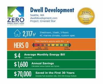 DOE Tour of Zero: Emerald Star by Dwell Development infographic, Seattle, WA; dwelldevelopment.com. 2,117 square feet, HERS score 0, $4 average monthly energy bill, $1,600 annual savings, $70,000 saved in the first 30 years.