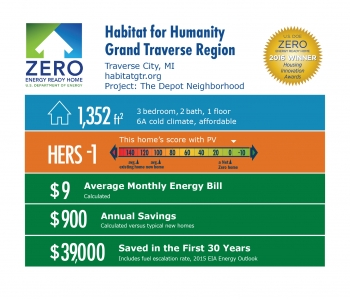DOE Tour of Zero: The Depot Neighborhood by Habitat for Humanity, Grand Traverse Region infographic: Traverse City, MI; habitatgtr.org. 1,352 square feet, HERS score -1, $9 monthly energy bill, $900 annual savings, $39,000 saved in the first 30 years.