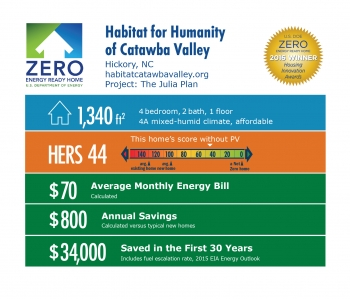DOE Tour of Zero: The Julia Plan by Habitat for Humanity of Catawba Valley infographic, Hickory, NC; habitatcatawbavalley.org. 1,340 square feet, HERS score 44, $70 average monthly energy bill, $800 annual savings, $34,000 saved in the first 30 years.