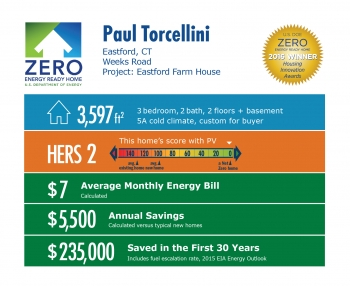 DOE Tour of Zero: Eastford Farm Bungalow by Paul Torcellini infographic: Eastford, CT. 3,597 square feet, HERS score 2, $7 average monthly energy bill, $5,500 annual savings, $235,000 saved in the first 30 years.