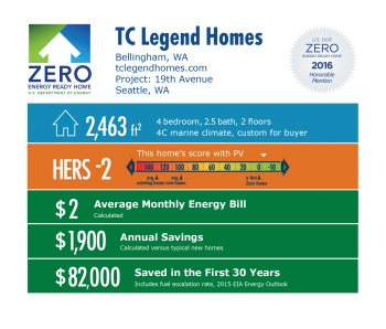 DOE Tour of Zero: 19th Avenue by TC Legend Homes infographic: Bellingham, WA; tclegendhomes.com. 2,463 square feet, HERS score -2, $2 average monthly energy bill, $1,900 annual savings, $82,000 saved in the first 30 years.