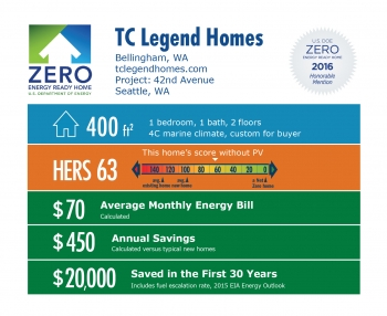DOE Tour of Zero: 42nd Avenue by TC Legend Homes infographic: Bellingham, WA; tclegendhomes.com. 400 square feet, HERS score 63, $70 average monthly energy bill, $450 annual savings, $20,000 saved in the first 30 years.