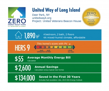 DOE Tour of Zero: United Veterans Beacon House by United Way of Long Island infographic: Deer Park, NY; unitedwayli.org. 1,890 square feet, HERS score 9, $55 average monthly energy bill, $2,600 annual savings, $134,000 saved in the first 30 years.