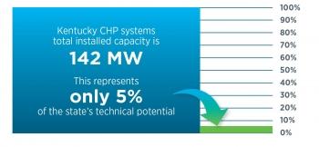 Kentucky CHP systems total capacity.
