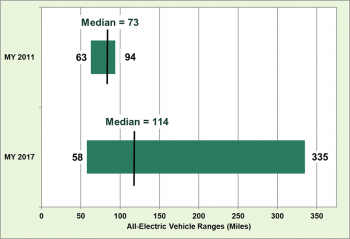 Mileage ranges for all-electric vehicles for model years 2011 and 2017. Median mileage in 2011 was 73 and in 2017 is 114.