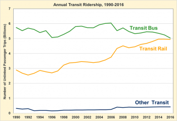 Graphic showing annual transit bus and transit rail use from 1990-2016. Bus has been decreasing over this period of time while rail has been increasing.