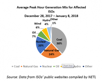 Pie Chart on Fuel Sources Consumed During Deep Freeze