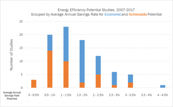 Chart showing energy efficiency potential studies from 2007-2017.