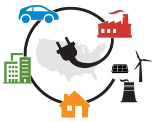 A circle is formed by an electric cord with the electric plug in the middle overtop a map of the United States. Around the outside of the circle are a car, a building, a house, a power plant, a wind turbine, a solar panel, and an industrial facility.