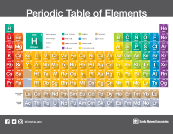An updated periodic table, shared by Sandia National Laboratories.
