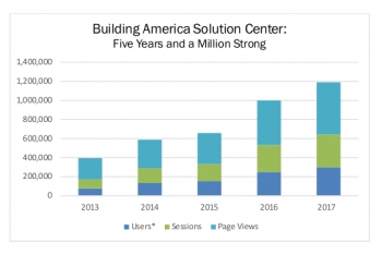 """Line graph with the headline """"Building America Solution Center: Five Years and a Million Strong"""""""