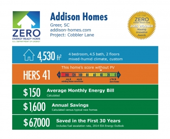 DOE Tour of Zero: Cobbler Lane by Addison Homes: Greer, SC; addison-homes.com. 4,530 square feet, HERS score 41, $150 average monthly energy bill, $1,600 annual savings, $67,000 saved in the first 30 years.