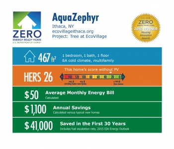DOE Tour of Zero: TREE at EcoVillage by AquaZephyr infographic, Ithaca, NY; ecovillageithaca.org. 461 square feet, HERS score 26, $50 average monthly energy bill, $1,100 annual savings, $41,000 saved in the first 30 years.