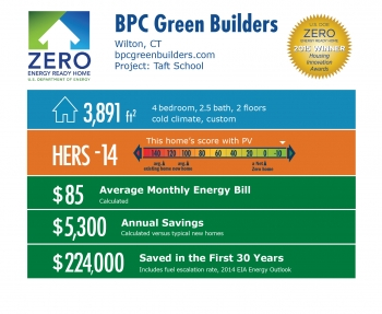 DOE Tour of Zero: Taft School by BPC Green Builders: Wilton, CT; bpcgreenbuilders.com. 3,891 square feet, -14 HERS score, $85 average monthly energy bill, $5,300 annual savings, $224,000 saved in the first 30 years.