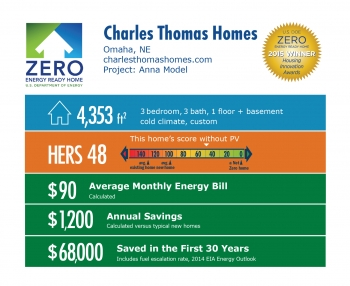DOE Tour of Zero: Anna Model by Charles Thomas Homes: Omaha, NE; charlesthomashomes.com. 4,353 square feet, HERS score 48, $90 average monthly energy bill, $1,200 annual savings, $68,000 saved in the first 30 years.