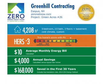 DOE Tour of Zero: Green Acres #26 by Greenhill Contracting: Esopus, NY; zeronetnow.com. 4,208 square feet, HERS score -3, $10 average monthly energy bill, $4,000 annual savings, $168,000 saved in the first 30 years.