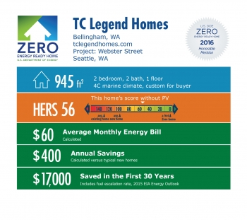 DOE Tour of Zero: Webster Street by TC Legend Homes infographic: Bellingham, WA; tclegendhomes.com. 945 square feet, HERS score 56, $60 average monthly energy bill, $400 annual savings, $17,000 saved in the first 30 years.