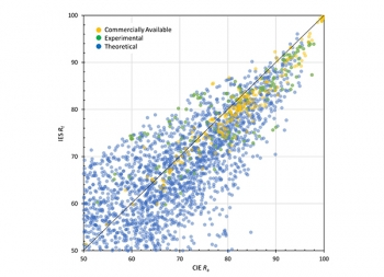 Chart showing the comparison of CIE Rf and CIE Ra for the large SPD set.