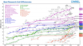 National Renewable Energy Efficieny Chart