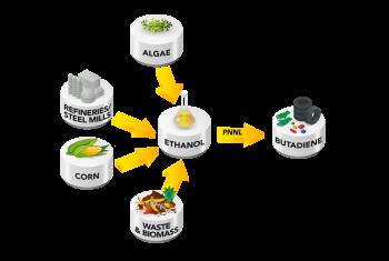 Ethanol to butadiene diagram