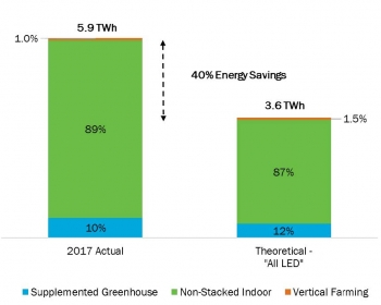 Chart showing 2017 actual and theoretical (all LED) annual energy consumption of U.S. horticultural lighting.