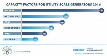 A chart that shows the different capacity factors of nuclear, natural gas, coal, hydropower, solar and wind.