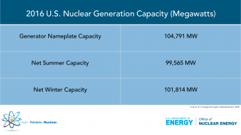 A chart labeled 2016 U.S. Nuclear Generation Capacity (megawatts)