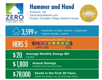 DOE Tour of Zero: Pumpkin Ridge Passive House by Hammer and Hand: Portland, OR; hammerandhand.com. 3,599 square feet, HERS score 5, $20 average monthly energy bill, $1,800 annual savings, $78,000 saved in the first 30 years.