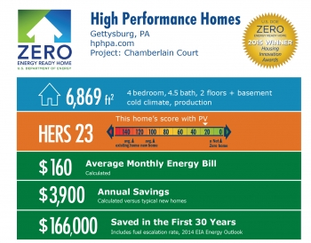 DOE Tour of Zero: Chamberlain Court #75 by High Performance Homes: Gettysburg, PA; hphpa.com. 6,869 square feet, HERS score 23, $160 average monthly energy bill, $3,900 annual savings, $166,000 saved in the first 30 years.