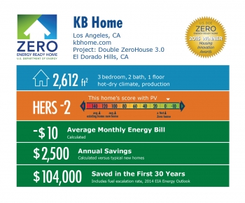 DOE Tour of Zero: Double ZeroHouse 3.0 by KB Home: Los Angeles, CA; kbhome.com. 2,612 square feet, HERS score -2, -$10 average monthly energy bill, $2,500 annual savings, $104,000 saved in the first 30 years.