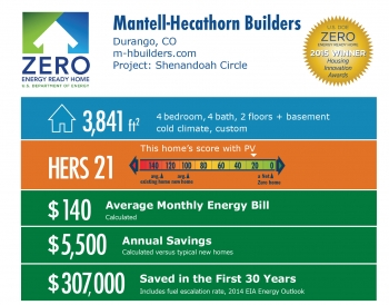 DOE Tour of Zero: Shenandoah Circle by Mantell-Hecathorn Builders: Durango, CO; m-hbuilders.com. 3,841 square feet, HERS score 21, $140 average monthly energy bill, $5,500 annual savings, $307,000 saved in the first 30 years.