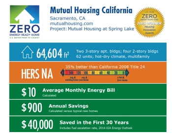 DOE Tour of Zero: Mutual Housing at Spring Lake by Mutual Housing California: Sacramento, CA; mutualhousing.com. 64,604 square feet, HERS score n/a, $10 average monthly energy bill, $900 annual savings, $40,000 saved in the first 30 years.