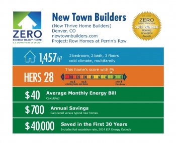 DOE Tour of Zero: Row Homes at Perrin's Row by New Town Builders: Denver, CO; newtownbuilders.com. 1,457 square feet, HERS score 28, $40 average monthly energy bill, $700 annual savings, $40,000 saved in the first 30 years.