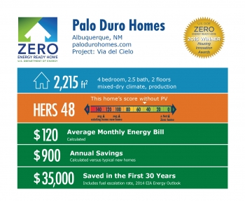 DOE Tour of Zero: Via del Cielo by Palo Duro Homes: Albuquerque, NM; palodurohomes.com. 2,215 square feet, HERS score 48, $120 average monthly energy bill, $900 annual savings, $35,000 saved in the first 30 years.