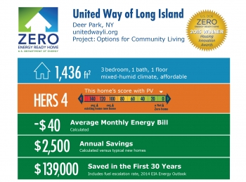 DOE Tour of Zero: Options for Community Living by United Way of Long Island: Deer Park, NY; unitedwayli.org. 1,436 square feet, HERS score 4, -$40 average monthly energy bill, $2,500 annual savings, $139,000 saved in the first 30 years.