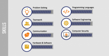 Skills of a system administrator graphic