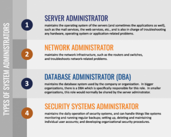 Types of system administrators graphic