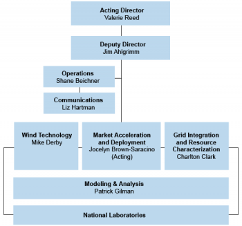 The Wind Energy Technologies Office organization chart