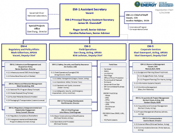 EM Organization Chart