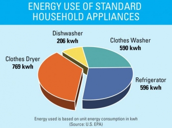 Energy use of standard household appliances. A clothes dryer uses 769 kwh, dishwasher 206 kwh, clothes washer 590 kwh, and refrigerator 596 kwh.