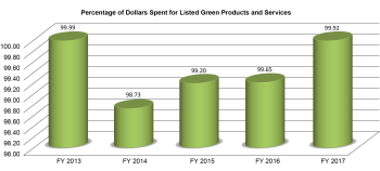 Percentage of Dollars for Green Products and Services