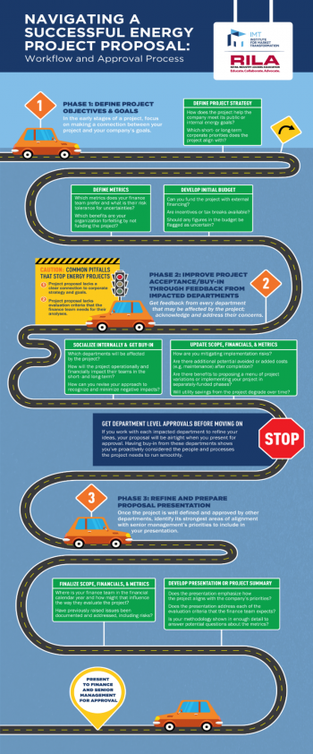 "Roadmap infographic with the workflow of ""Navigating a Successful Energy Project Proposal."""