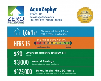 DOE Tour of Zero: Eco-Village Ithaca by AquaZephyr infographic: Ithaca, NY; ecovillageithaca.org. 1,664 square feet, HERS score 15, $20 average monthly energy bill, $3,000 annual savings, $125,000 saved in the first 30 years.