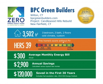 DOE Tour of Zero: Candlewood Hills Rebuild by BPC Green Builders infographic: Wilton, CT; bpcgreenbuilders.com. 3,502 square feet, HERS score 39, $300 average monthly energy bill, $2,900 annual savings, $120,000 saved in the first 30 years.
