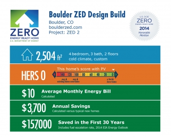 DOE Tour of Zero: ZED 2 by Boulder ZED Design Build infographic: Boulder, CO; boulderzed.com. 2,504 square feet, HERS score 0, $10 average monthly energy bill, $3,700 annual savings, $157,000 saved in the first 30 years.