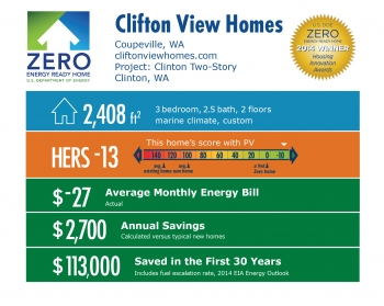 DOE Tour of Zero: Clinton Two-Story (Kaltenbach) by Clifton View Homes infographic: Coupeville, WA; cliftonviewhomes.com. 2,408 square feet, HERS score -13, -$27 average monthly energy bill, $2,700 annual savings, $113,000 saved in the first 30 years.