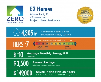 DOE Tour of Zero: Solar Residence by e2 Homes infographic: Winter Park, FL; e2homes.com. 4,305 square feet, HERS -7, -$10 average monthly energy bill, $3,500 annual savings, $149,000 saved in the first 30 years.