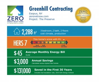 DOE Tour of Zero: The Preserve by Greenhill Contracting infographic: Esopus, NY; zeronetnow.com. 2,288 square feet, HERS score 7, $45 average monthly energy bill, $3,000 annual savings, $131,000 saved in the first 30 years.